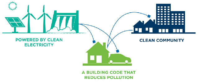 Clean Renewable Engery Decarbonized Buildings Healthy Community