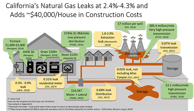Natural Gas Leaks and Costs Infographic