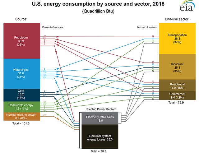 2018 US Energy Consumption by Source and Sector Graph
