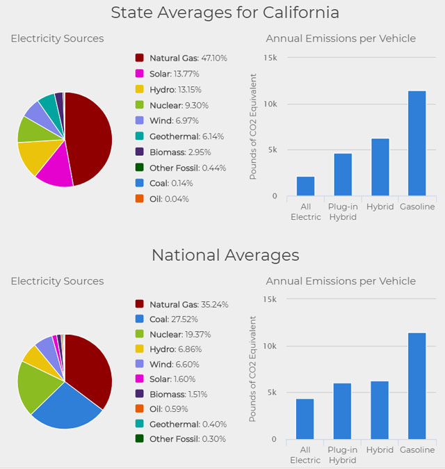 Annual Emissions per Vehicle based on Electricity Sources CA and US Charts