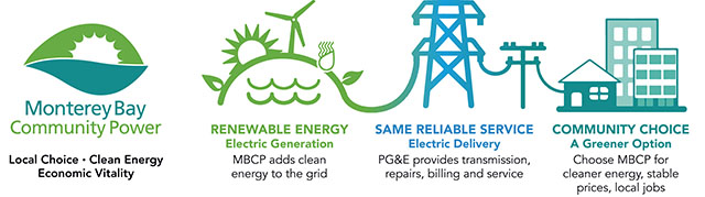 Monterey Bay Community Power How Community Choice Energy Works Graphic